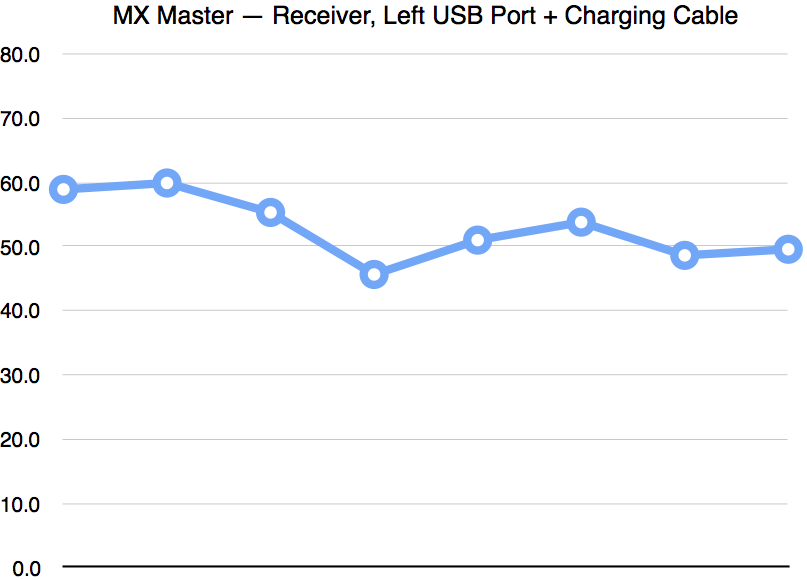 MX Master Continued: Mouse Latency Measurements — Archagon Was Here